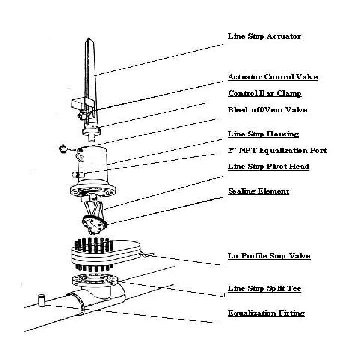 اجزای دستگاه استاپل